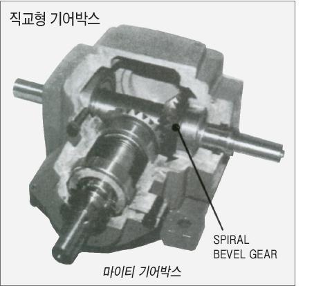 45 베벨기어박스.JPG